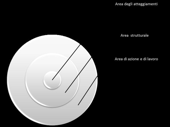 il setting è rappresentato da tre cerchi concentrici. Il più esterno è l'area di azione e di lavoro (scelta del luogo, degli strumenti, della disposizione dei partecipanti). Poi c'è il medio, cioè l'area strutturale (architettura didattica: obiettivi, scansioni e metodi). Al centro, l'area degli atteggiamenti (maniera in cui si interpreta la propria partecipazione nel contesto dato)