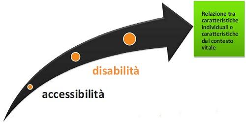 freccia che sintetizza il nuovo concetto di disabilità come interazione tra caratteristiche individuali e fattori contestuali