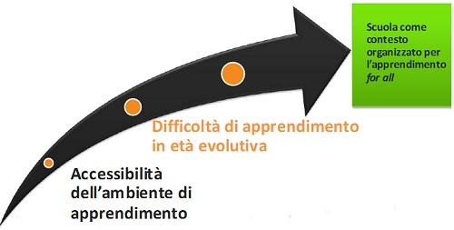 freccia che sintetizza la relazione tra accessibilità dell'ambiente di apprendimento,  difficoltà di apprendimento in età evolutiva e scuola come contesto organizzato per l'apprendimento for all
