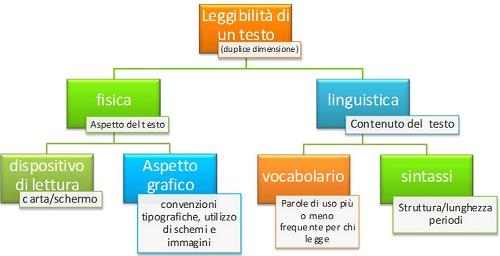 """Schema esemplificativo della duplice dimensione della leggibilità di un testo: """"fisica"""" (cioè relativa al supporto fisico o digitale e alle caratteristiche tipografiche) e linguistica (vocabolario e struttura delle frasi)."""