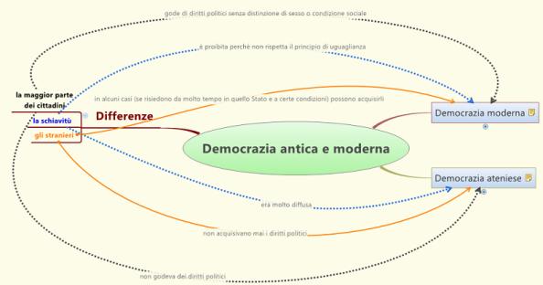 mappa concettuale con le differenze tra democrazia contemporanea e ateniese